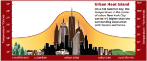 NOAA-urban_heat_island