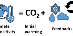 CO2-sensitivity-simplified